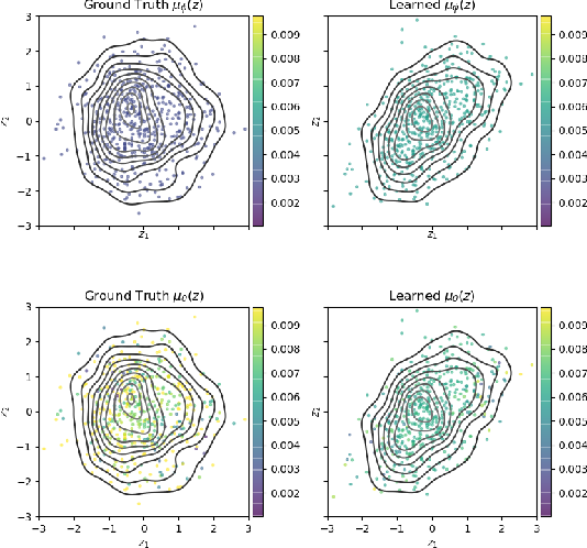 Figure 3 for Characterizing and Avoiding Problematic Global Optima of Variational Autoencoders