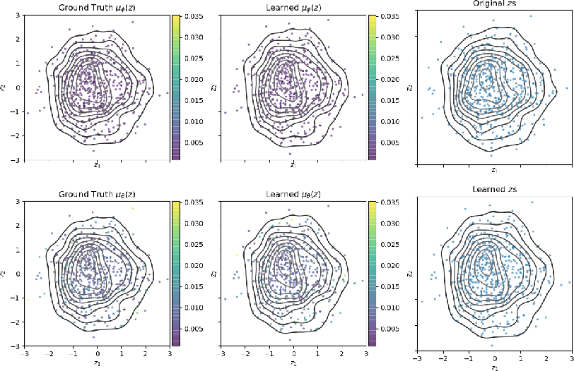 Figure 4 for Characterizing and Avoiding Problematic Global Optima of Variational Autoencoders