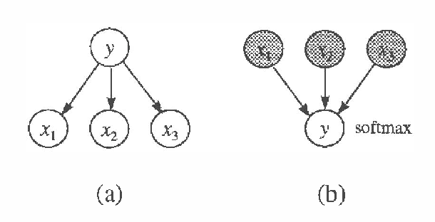 Figure 1 for Models and Selection Criteria for Regression and Classification