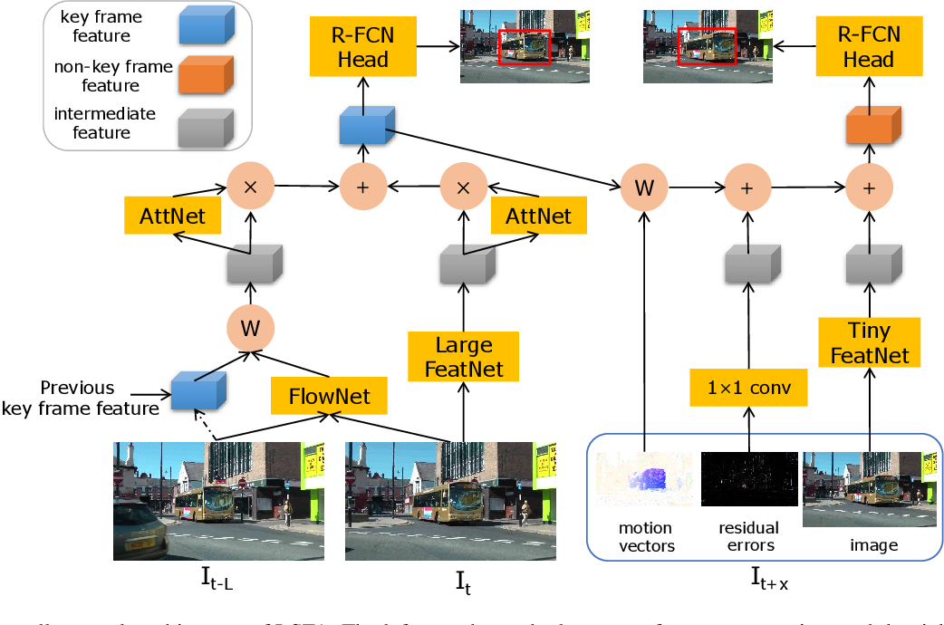 Figure 1 for Real-Time and Accurate Object Detection in Compressed Video by Long Short-term Feature Aggregation