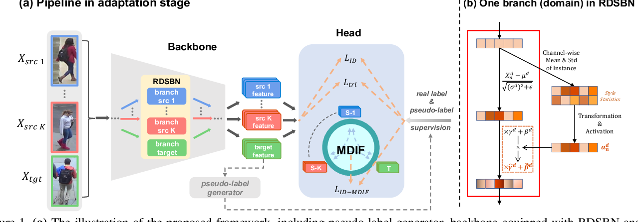 Figure 1 for Unsupervised Multi-Source Domain Adaptation for Person Re-Identification
