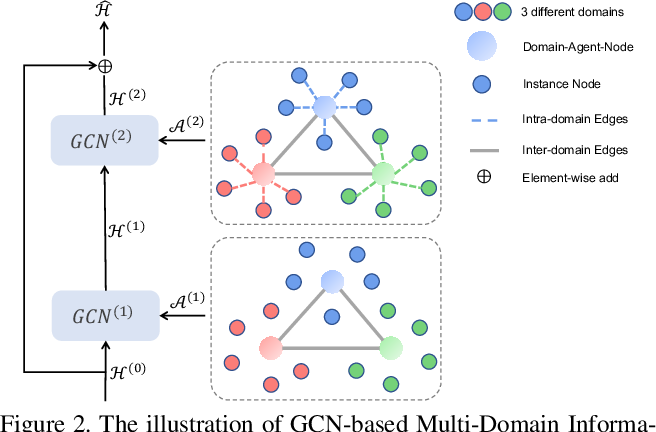 Figure 3 for Unsupervised Multi-Source Domain Adaptation for Person Re-Identification