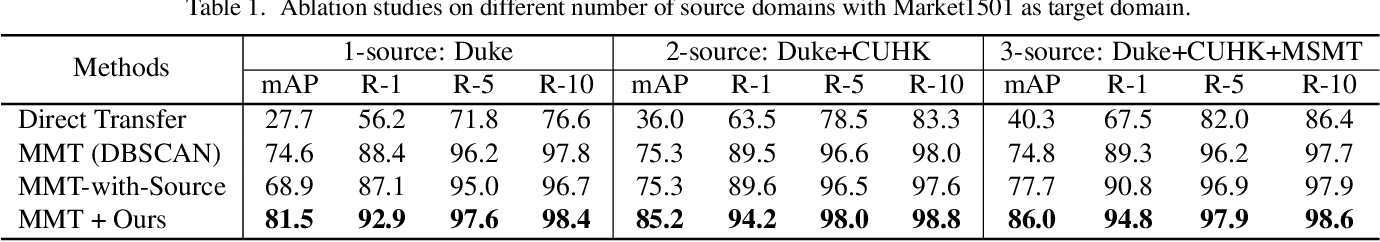 Figure 2 for Unsupervised Multi-Source Domain Adaptation for Person Re-Identification