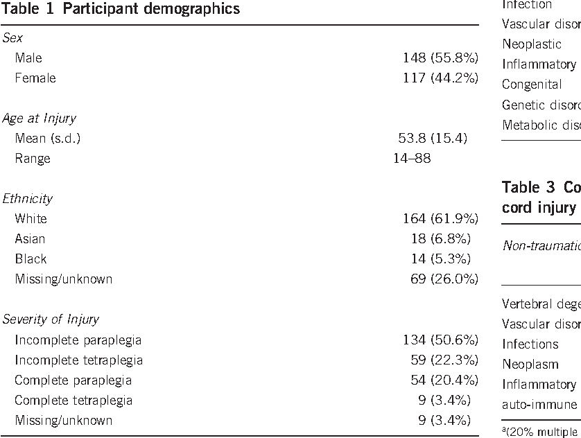 Table 1 Participant demographics