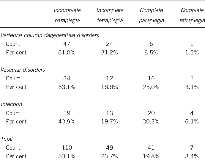 Table 4 Comparison of injury severity for three main non-traumatic injury groups
