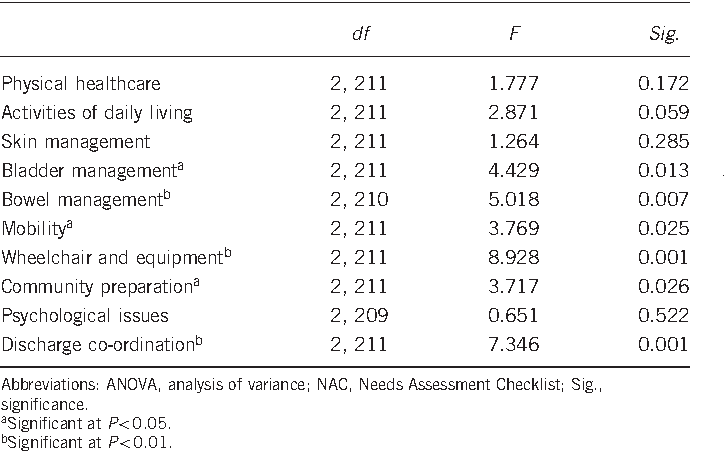 Table 5 One-way ANOVA of NAC1 outcomes by non-traumatic injury cause