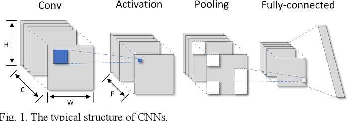 Figure 1 for Memory-Efficient CNN Accelerator Based on Interlayer Feature Map Compression