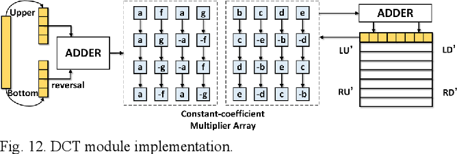 Figure 4 for Memory-Efficient CNN Accelerator Based on Interlayer Feature Map Compression