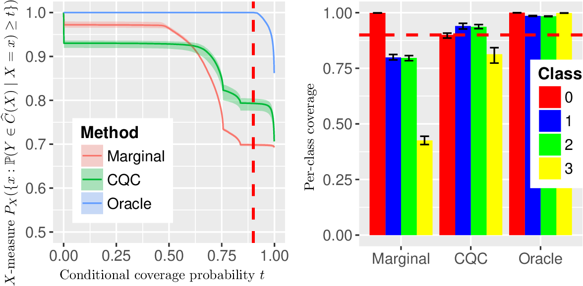 Figure 2 for Knowing what you know: valid confidence sets in multiclass and multilabel prediction