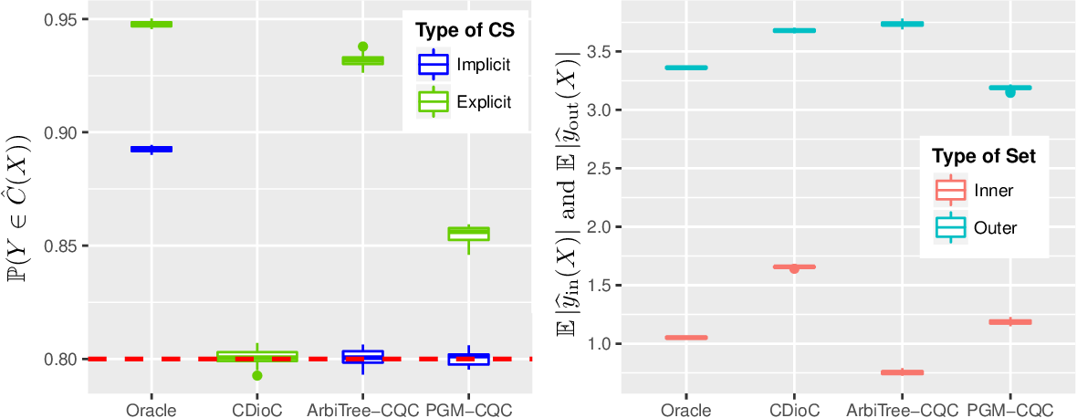 Figure 3 for Knowing what you know: valid confidence sets in multiclass and multilabel prediction