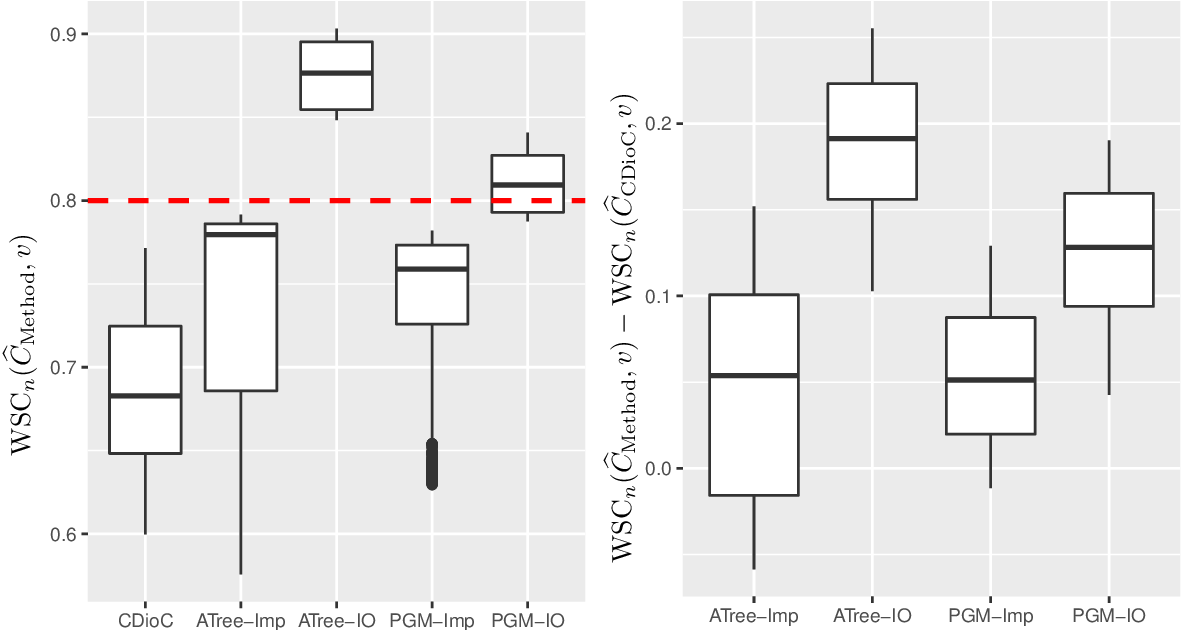 Figure 4 for Knowing what you know: valid confidence sets in multiclass and multilabel prediction