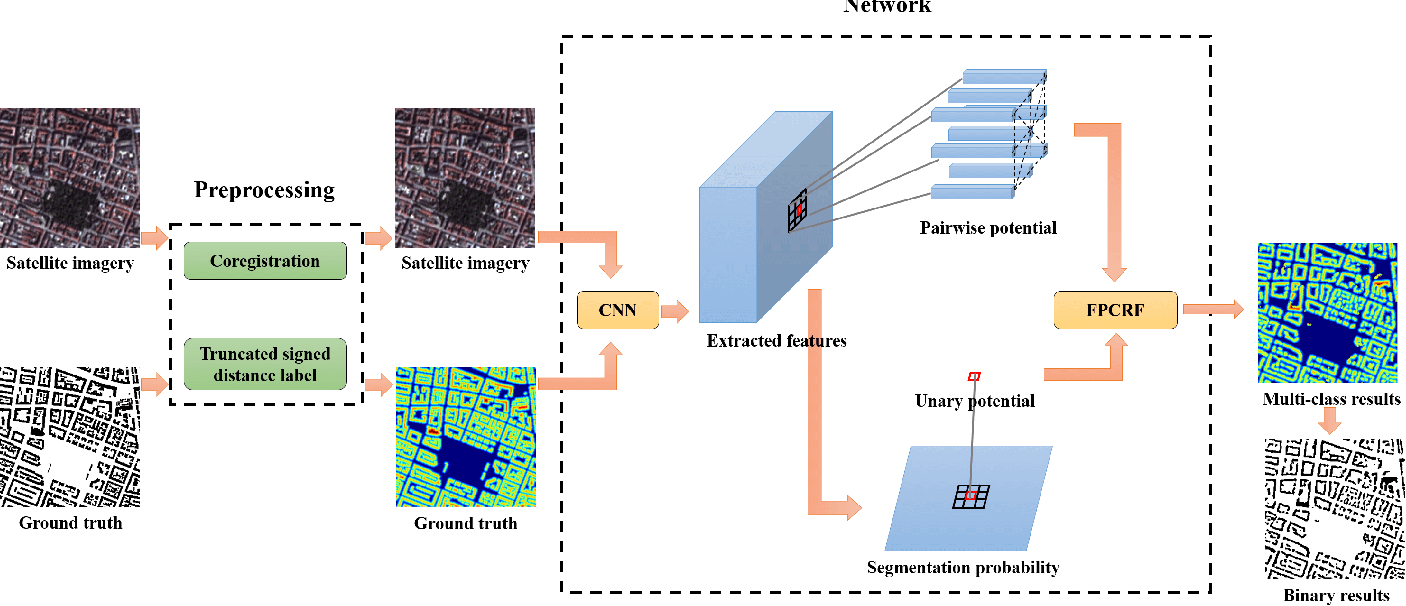 Figure 1 for Building Footprint Generation by IntegratingConvolution Neural Network with Feature PairwiseConditional Random Field (FPCRF)
