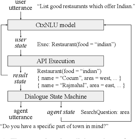 Figure 1 for State-Machine-Based Dialogue Agents with Few-Shot Contextual Semantic Parsers