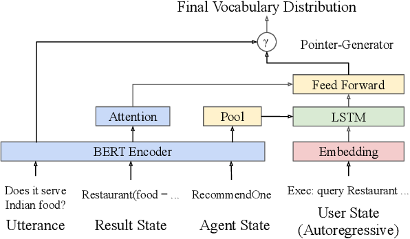Figure 4 for State-Machine-Based Dialogue Agents with Few-Shot Contextual Semantic Parsers