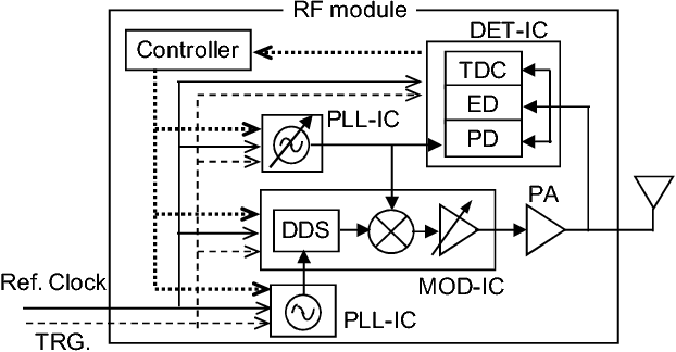 Figure 3 from An RF module including a signal generator for a