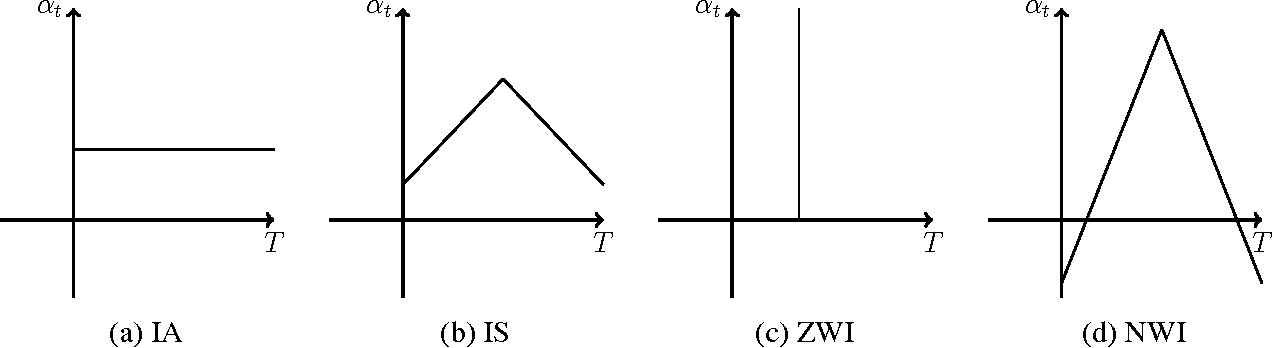 Figure 1 for Initialization Strategies of Spatio-Temporal Convolutional Neural Networks