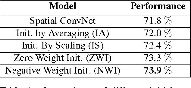 Figure 2 for Initialization Strategies of Spatio-Temporal Convolutional Neural Networks