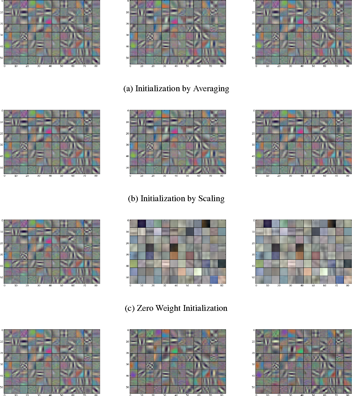 Figure 4 for Initialization Strategies of Spatio-Temporal Convolutional Neural Networks