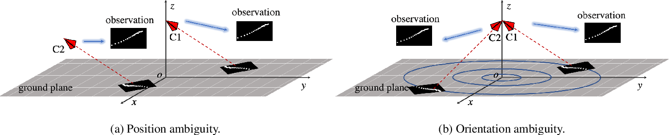 Figure 3 for Estimating 3D Camera Pose from 2D Pedestrian Trajectories
