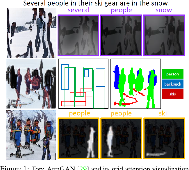 Figure 1 for Object-driven Text-to-Image Synthesis via Adversarial Training