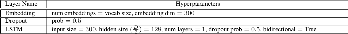Figure 4 for Object-driven Text-to-Image Synthesis via Adversarial Training