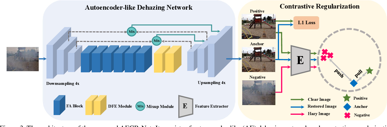 Figure 4 for Contrastive Learning for Compact Single Image Dehazing