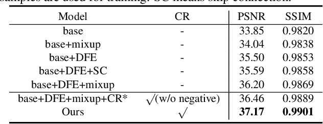 Figure 3 for Contrastive Learning for Compact Single Image Dehazing
