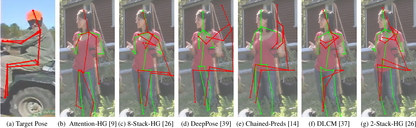 Figure 1 for On the Robustness of Human Pose Estimation