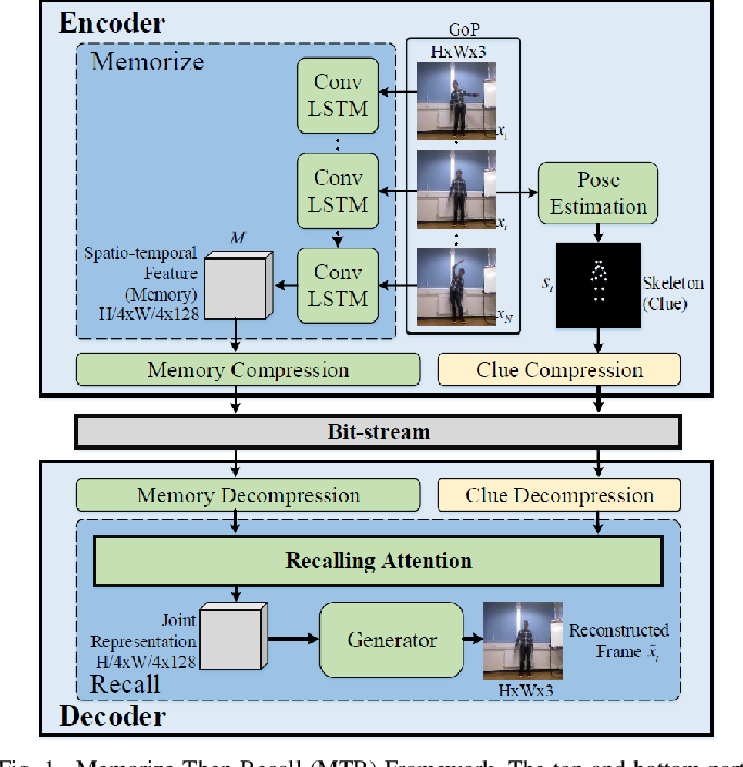 Figure 1 for Memorize, Then Recall: A Generative Framework for Low Bit-rate Surveillance Video Compression