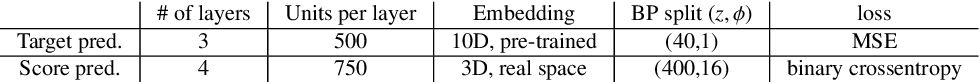 Figure 2 for Machine learning for surface prediction in ACTS