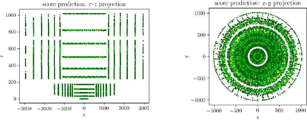 Figure 4 for Machine learning for surface prediction in ACTS