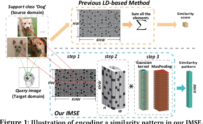 Figure 1 for Few-shot Unsupervised Domain Adaptation with Image-to-class Sparse Similarity Encoding