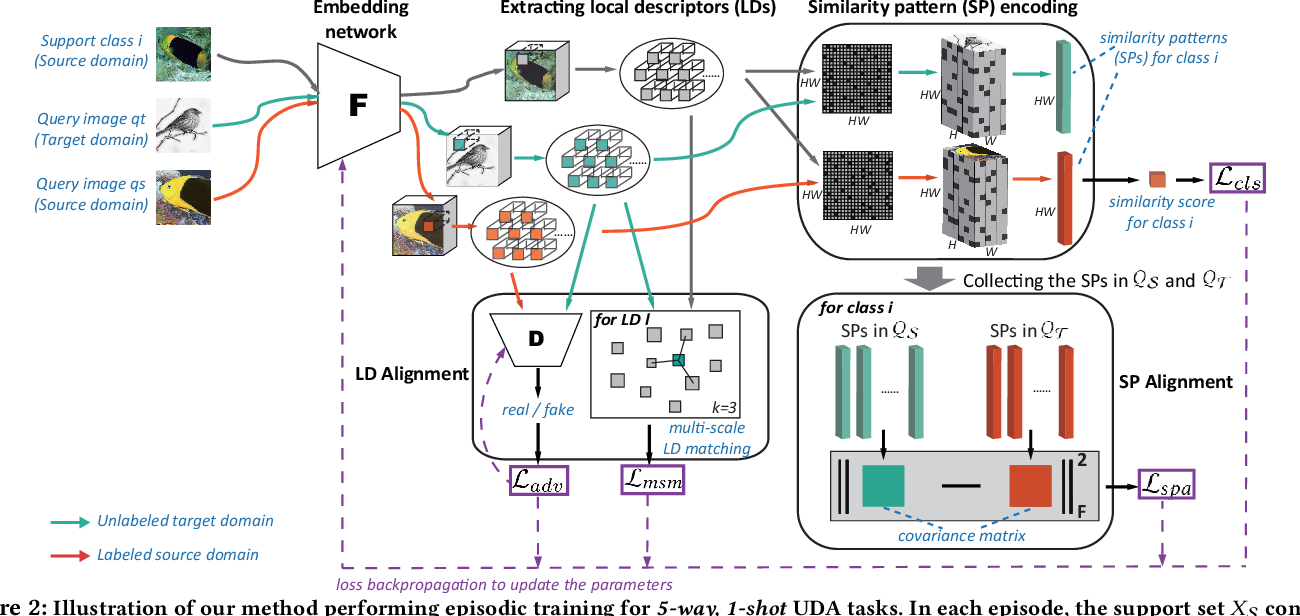 Figure 3 for Few-shot Unsupervised Domain Adaptation with Image-to-class Sparse Similarity Encoding