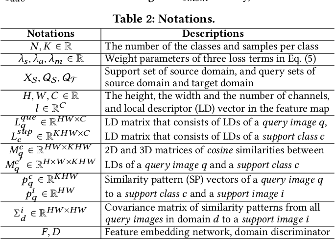 Figure 4 for Few-shot Unsupervised Domain Adaptation with Image-to-class Sparse Similarity Encoding