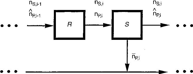 Fig. 1. Schematic representation of the generic i-th set, constituted by one reaction (R) and one separation unit (S), in a cascade of N sets in series