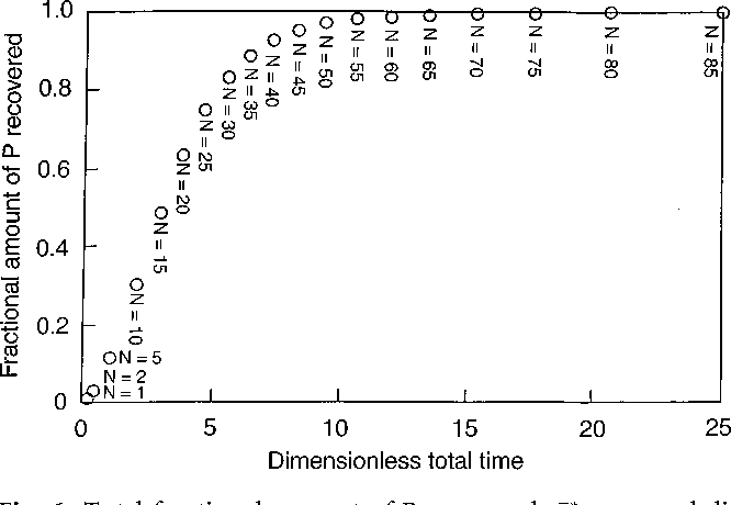 Fig. 6. Total fractional amount of P recovered, n P;tot;ser, and dimensionless total time required therefore (t rxn;tot;N;ser t spn;tot;N;ser) in the case of a series combination of reactor/separator sets, for Keq 10; f 0:9; n 0:9 and X 1