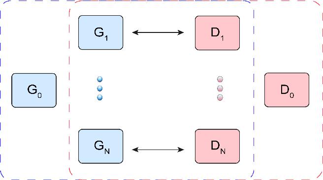 Figure 1 for SGAN: An Alternative Training of Generative Adversarial Networks