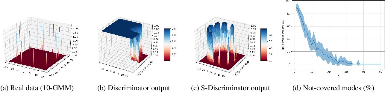 Figure 3 for SGAN: An Alternative Training of Generative Adversarial Networks