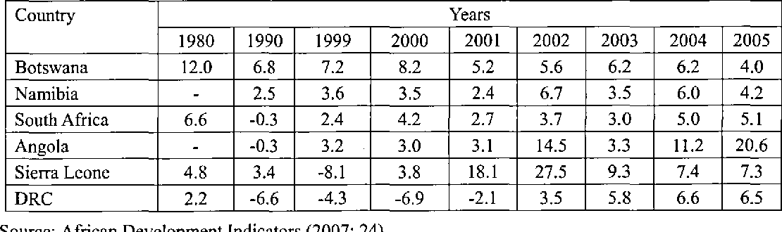 Table 5 from ' Fancy Figures and Ugly Facts ' in Botswana
