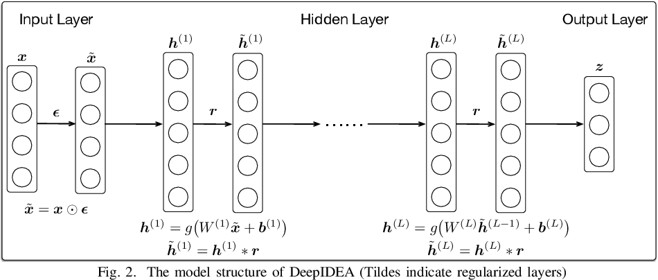 Figure 2 for Cyber Intrusion Detection by Using Deep Neural Networks with Attack-sharing Loss