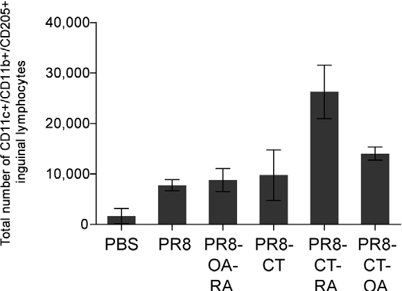 Figure 6. Dendritic cell mobilization to the lymph nodes upon TCI immunization. Dendritic cells were gated as triple positive populations (CD11c+/CD11b+/CD205+ cells). The total number of triple positive population/mouse lymph node was calculated and the data of each group of mice were averaged. Groups are as described in the legend of Table 1. doi:10.1371/journal.pone.0010897.g006