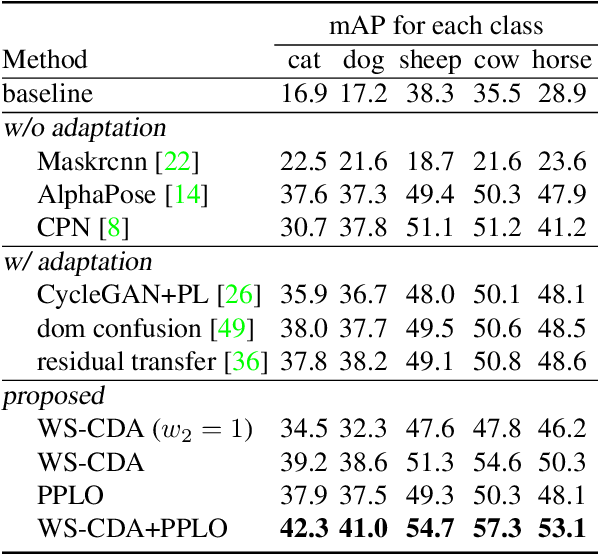 Figure 4 for Cross-Domain Adaptation for Animal Pose Estimation