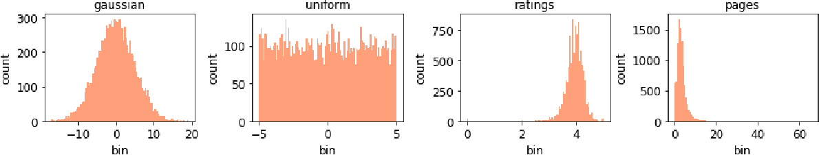 Figure 2 for Differentially Private Quantiles