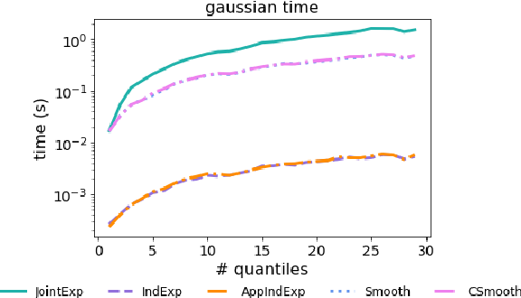 Figure 4 for Differentially Private Quantiles