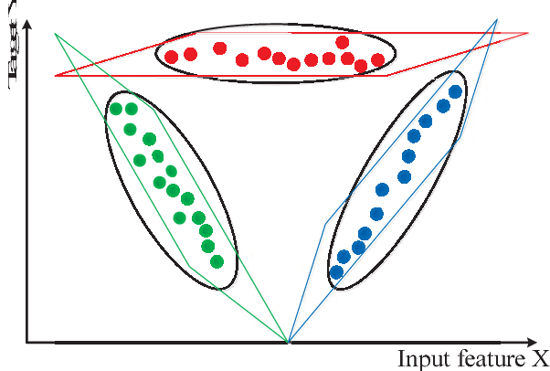 Figure 1 for PALM: An Incremental Construction of Hyperplanes for Data Stream Regression