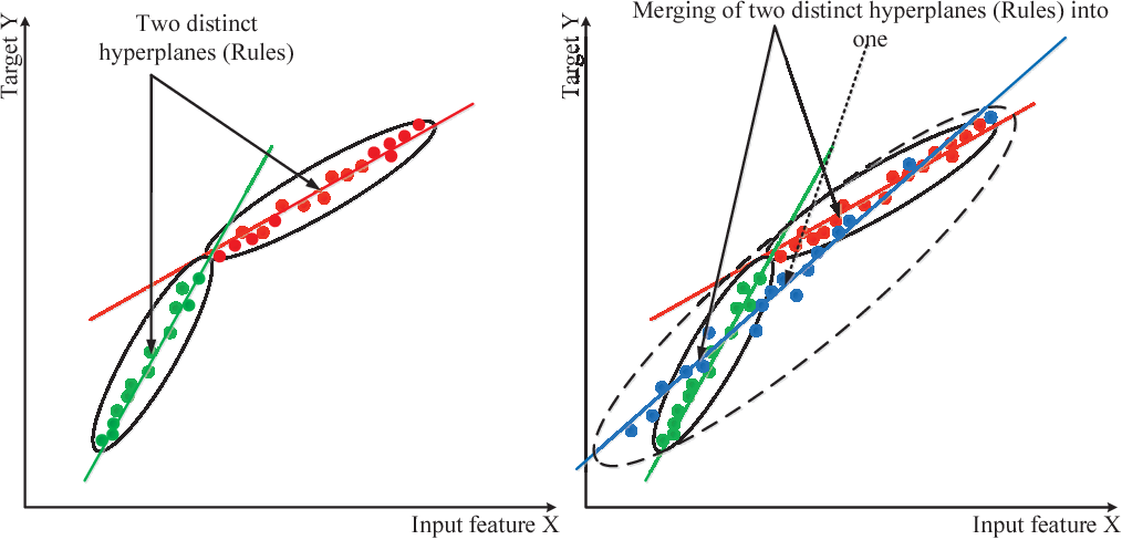 Figure 2 for PALM: An Incremental Construction of Hyperplanes for Data Stream Regression