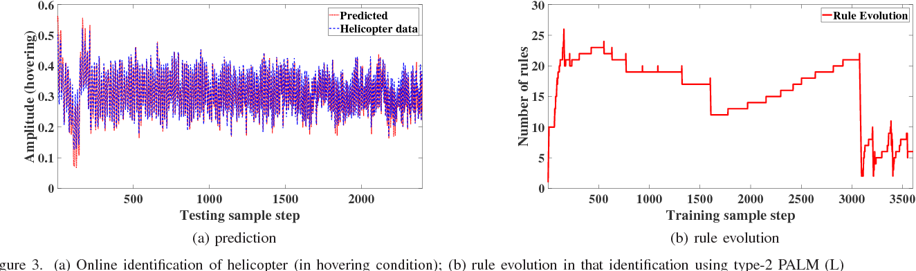 Figure 3 for PALM: An Incremental Construction of Hyperplanes for Data Stream Regression