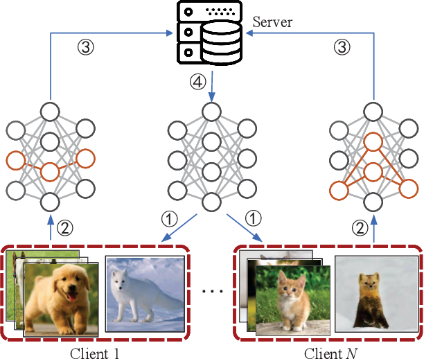 Figure 1 for FedProc: Prototypical Contrastive Federated Learning on Non-IID data
