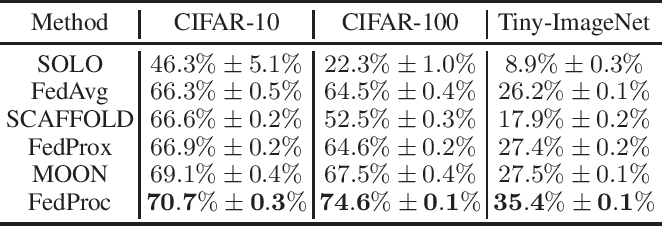 Figure 4 for FedProc: Prototypical Contrastive Federated Learning on Non-IID data