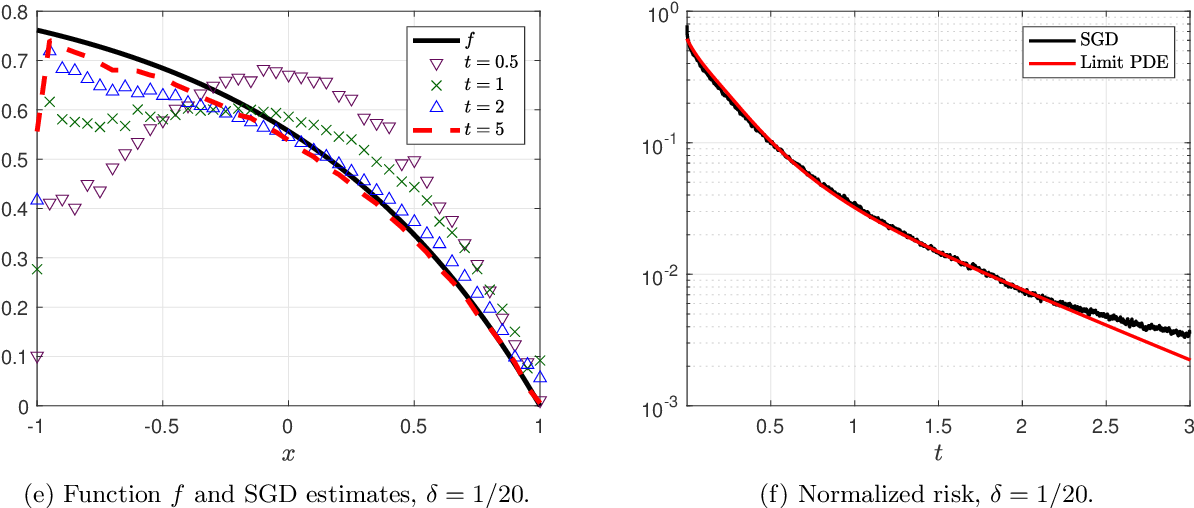 Figure 1 for Analysis of a Two-Layer Neural Network via Displacement Convexity